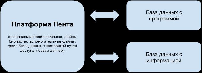 PlatformPenta